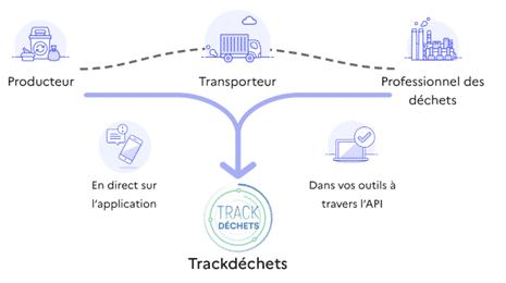 trackdechets